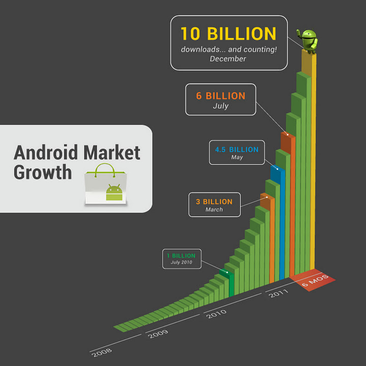 Android Market's Exponential Growth